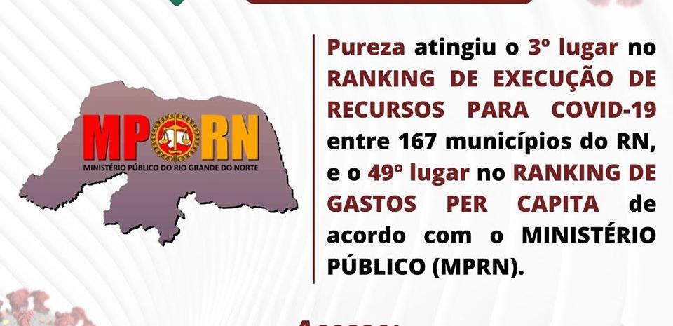 MP do RN disponibiliza  ranking de transparência nos recursos para o COVID-19. Pureza ocupa o 3º lugar.